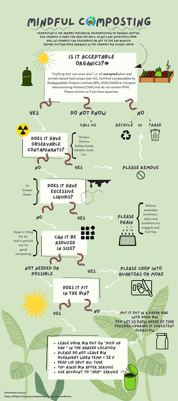 Mindful Composting Infographic -1.jpg