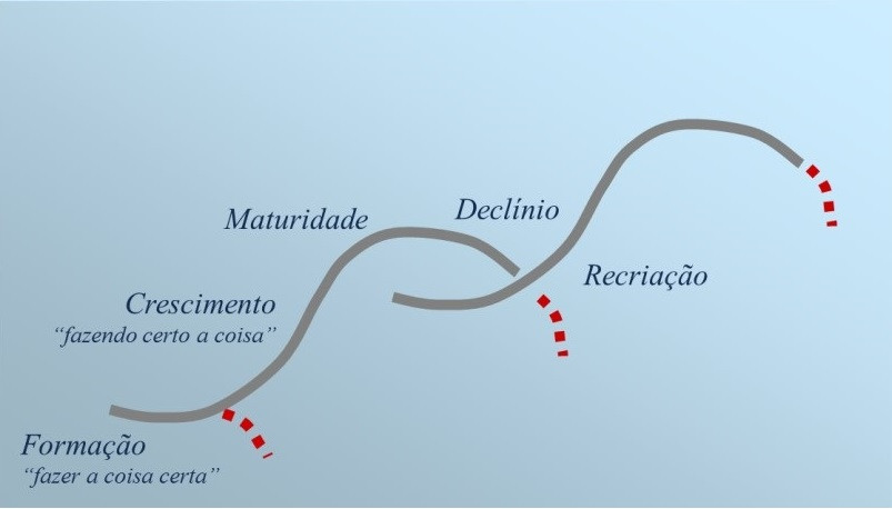 Curva S do ciclo de vida das empresas familiares