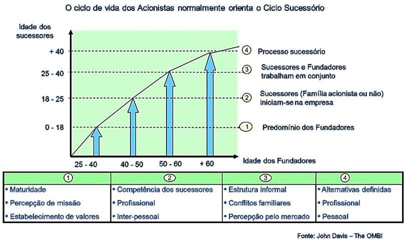 Tabela de sucessão