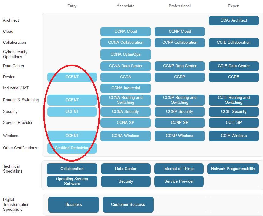 Quadro de certificações Cisco