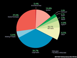 RECs and Renewable Energy