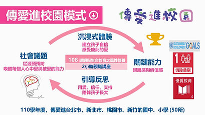 傳愛進校園模式.jpg
