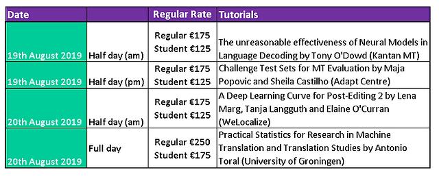 Tutorial Regular rates.PNG