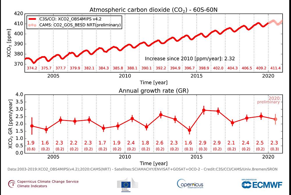 Πηγή δεδομένων: C3S / Obs4MIPs (v4.2) (2003-2019) και προκαταρκτικά δεδομένα CAMS σχεδόν σε πραγματικό χρόνο (2020). - Πηγή: C3S / CAMS / ECMWF / Πανεπιστήμιο της Βρέμης / SRON.