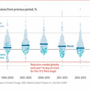 Μεγάλη απόκλιση από τους στόχους για την κλιματική αλλαγή