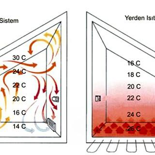 yerden-ısıtma-avantajları-bodrum-mekanik