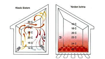 yerden-ısıtma-avantajları.jpg