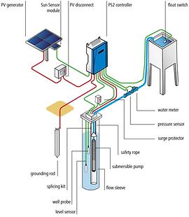 solar-güneş-enerjili-sulama-pompası.png