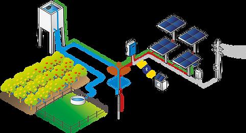 solar-güneş-enerjili-sulama-dalgıç-pompa