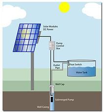 solar-water-pumping-service-turkey-bodru