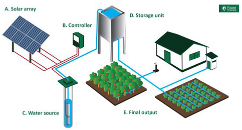 How-a-solar-water-pump-works-pompa.png