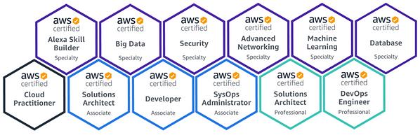 Certificaciones AWS   Soporte y Consultoria Especialistas Seguridad AWS