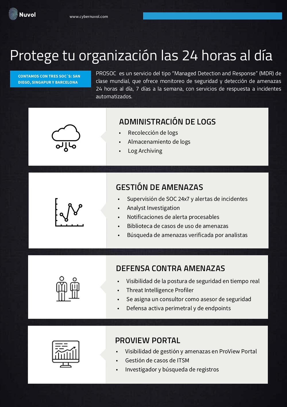 ProSOC es un servicio MSSP y MDR de clase mundial que ofrece monitoreo de seguridad, detección de amenazas 24x7, con servicio de respuesta a incidentes automatizado