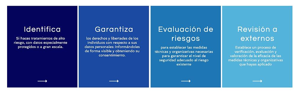 Servicios de Consultoria, Capacitación e Implementación Ley 81 en Panamá