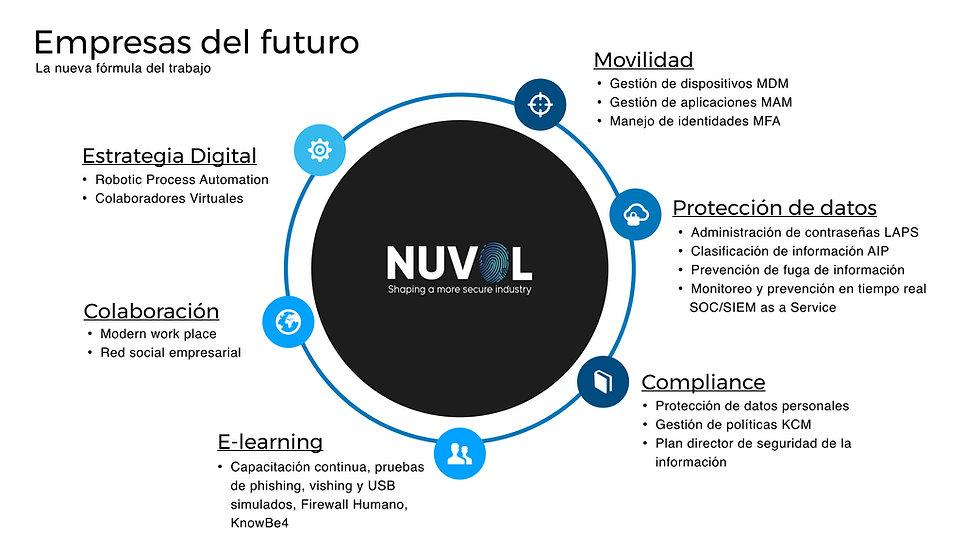 Empresas del Futuro Nuvol.jpg