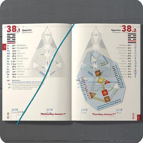 Personal Bodygraph Compass