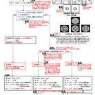 2-2立体視検査(グレードⅢ)