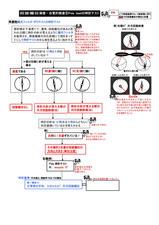 5-5ポラテストの時計テスト