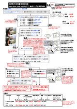7-4.1プリズムカバーテスト(単眼プリズム・同時プリズム遮閉試験)