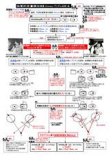 7-2プリズム反射法(クリムスキー法)