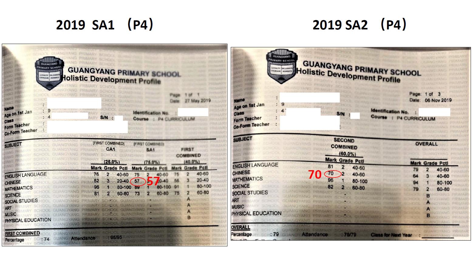 SA1 and SA2 scores comparison of P4