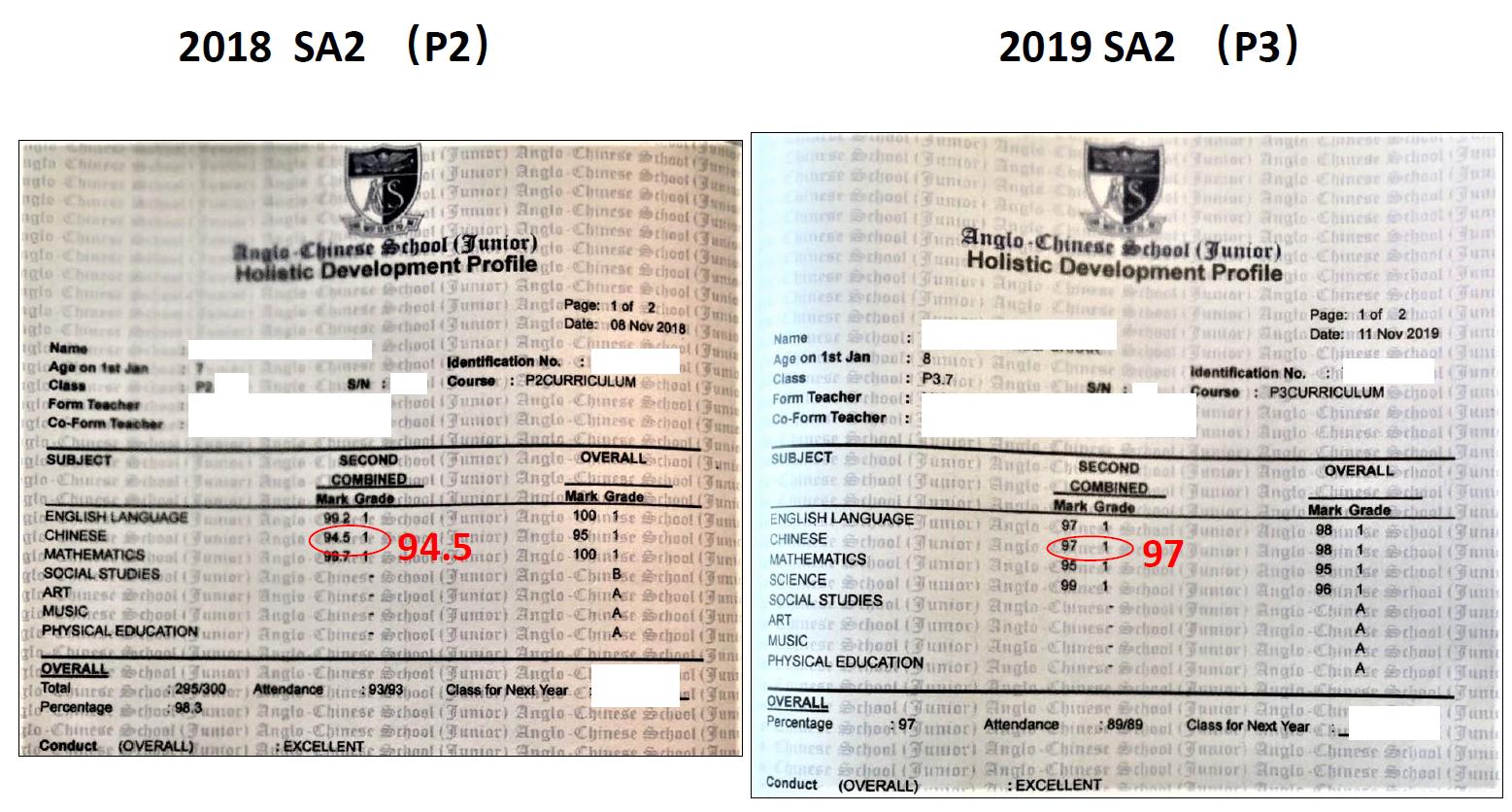 SA2 scores comparison of P2 and P3