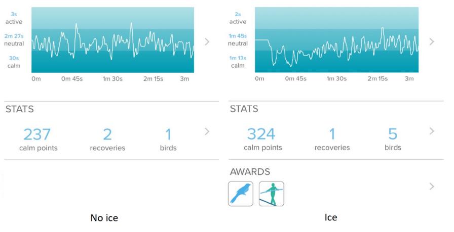 Brainwave data collected from the Muse headset shows the calming effects of immersion in ice water.