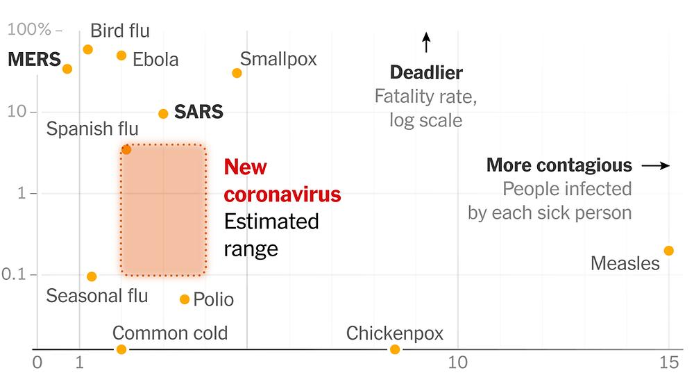 Deadly vs contagious viruses - COVID19