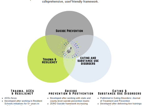 Building Protective Factors shared between Trauma, Suicide & Substance Use Prevention Research