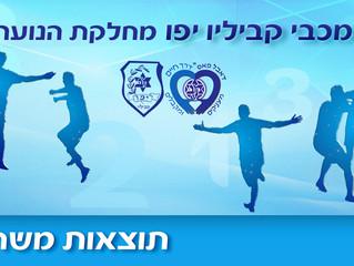 תוצאות משחקי סוף השבוע במחלקת הנוער, 25-26 לאוקטובר
