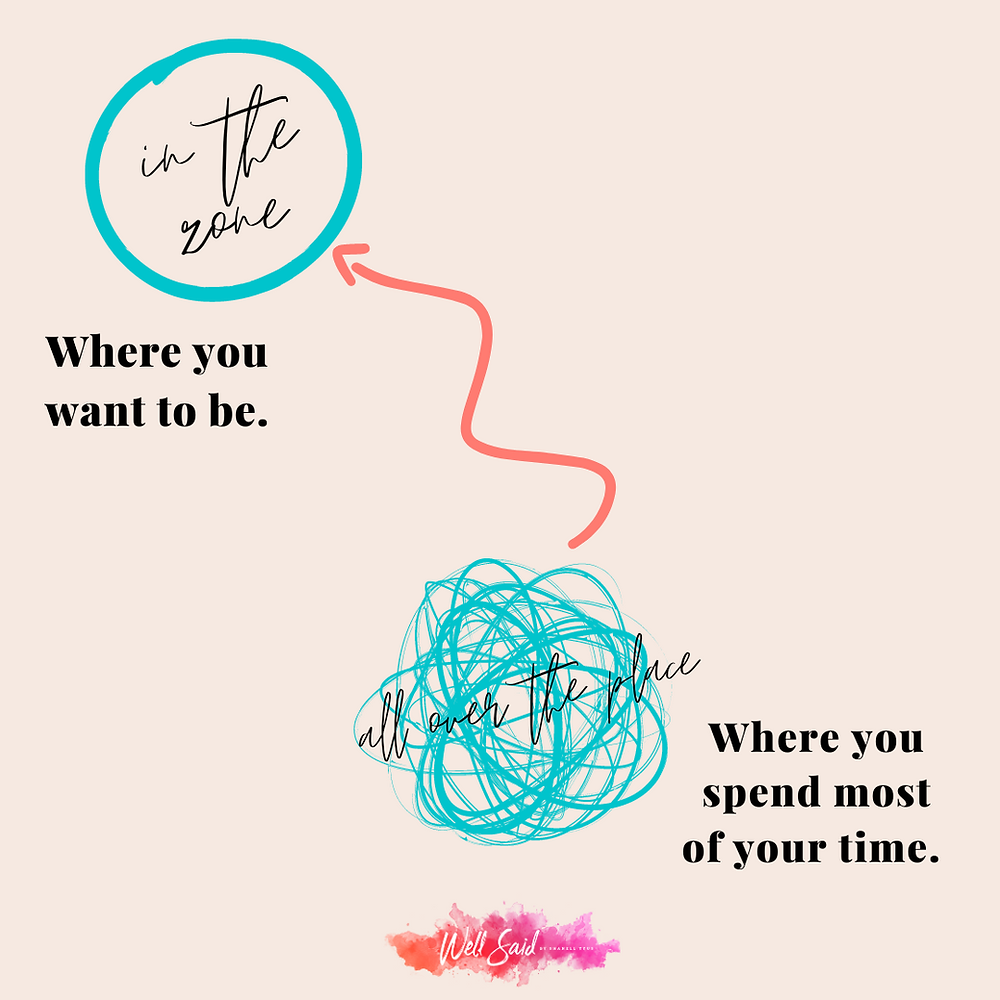 """A graphic with an ivory background. Shows a teal circle at top of page with the words """"In the zone"""" inside, and underneath """"Where you want to be"""". At the bottom of the grpahic there is a scribbled teal round shap with the words """"all over the place"""" inside"""" and """"where you spend most of your time"""" written underneath. An orange arrow is going from the bottom scribble to the top cirlce.  """"Well Said by Shanell Tyus"""" in a water color logo at the bottom."""