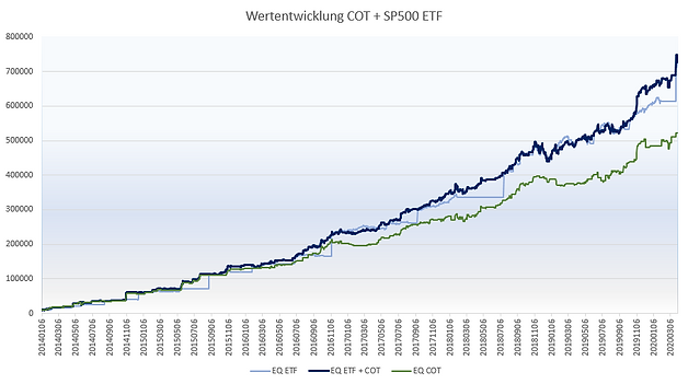Equity COT + ETF aus EXCEL.PNG