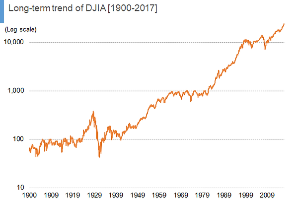 Long-term-trend-of-DJIA-1900-2017-02.png