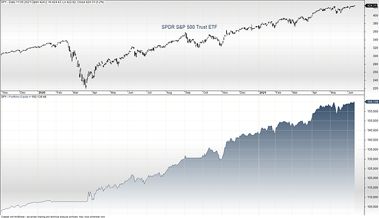 2021-06-13 Equity SP500 Strategy.png
