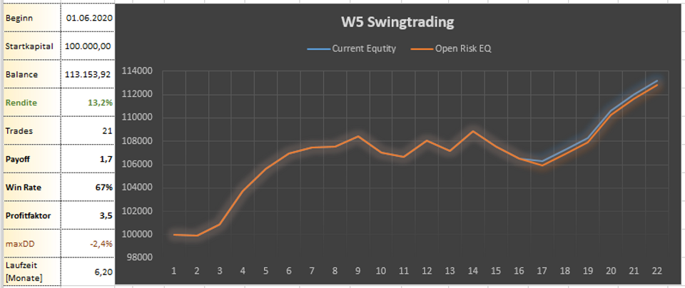 2020-12-04 Swingtrading Overview.PNG