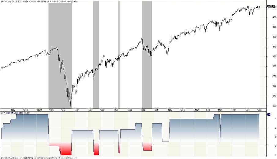 2021-06-06 Market Alert Index.png