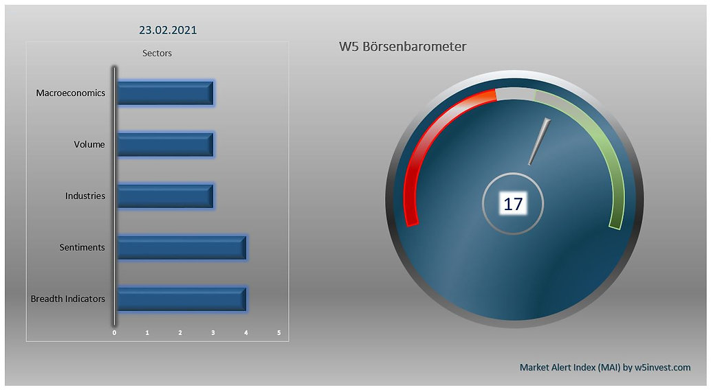 2021-02-23 W5 Börsenbarometer.JPG