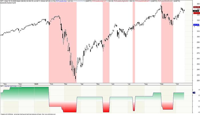 2020-10-17 Market Alert Index.png