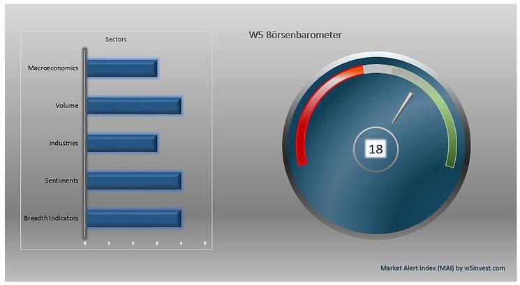 2021-06-23 W5 Börsenbarometer.JPG