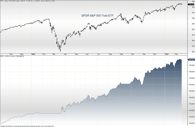 2021-02-20 Equity SP500 Strategie.png