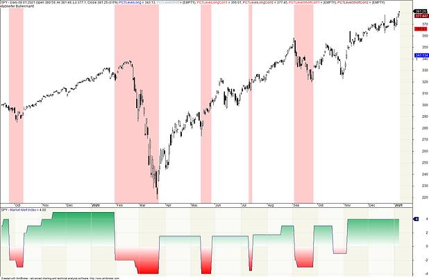 2021-01-09 Market Alert Index.png
