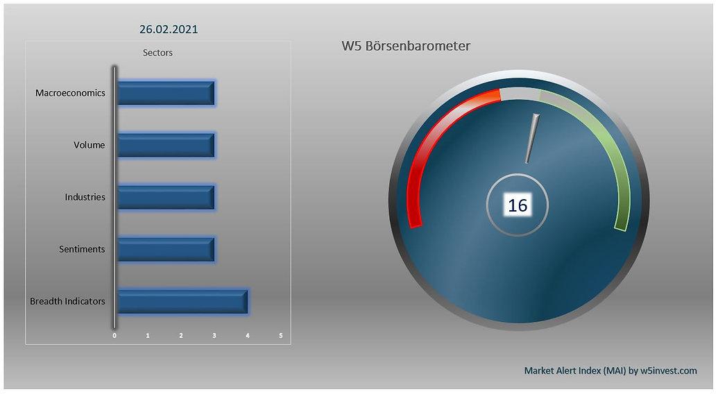 2021-02-26 W5 Börsenbarometer.JPG