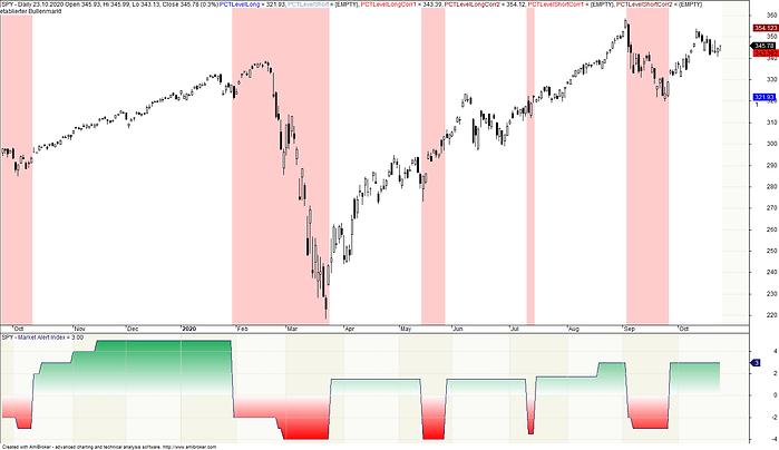 2020-10-24 Market Alert Index.png