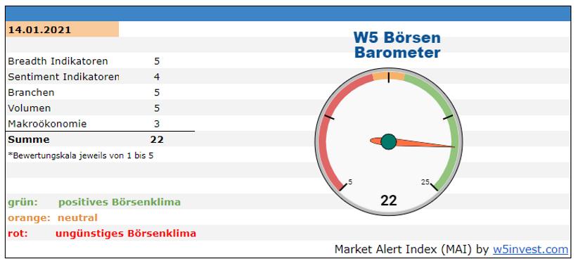 2021-01-14 W5 Börsen Barometer.PNG