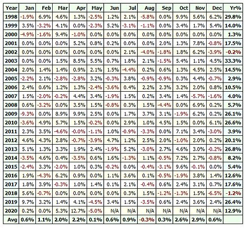 SP500 ETF Long Strategy Profit Table.PNG