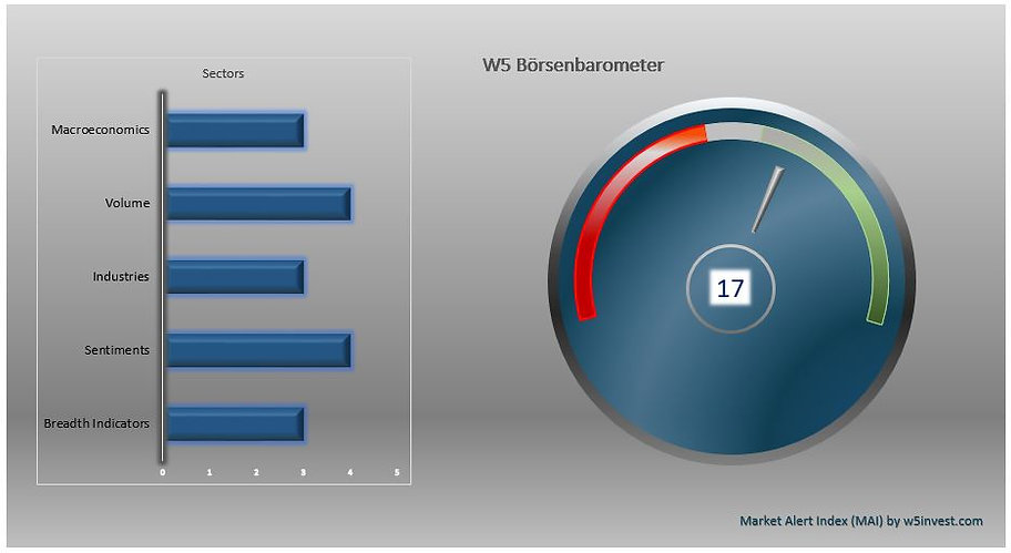2021-07-23 W5 Börsenbarometer.JPG
