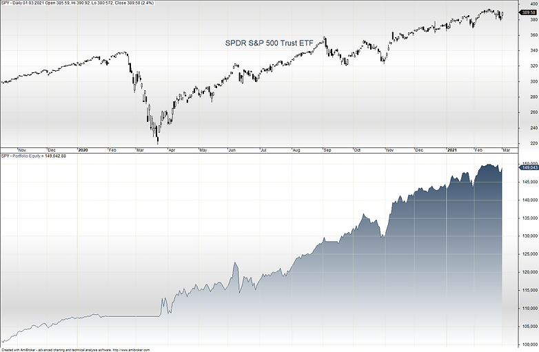 2021-03-02 Equity SP500 Strategie.png