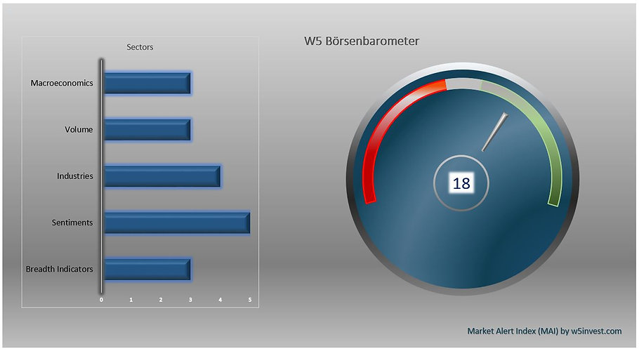 2021-04-13 W5 Börsenbarometer.JPG