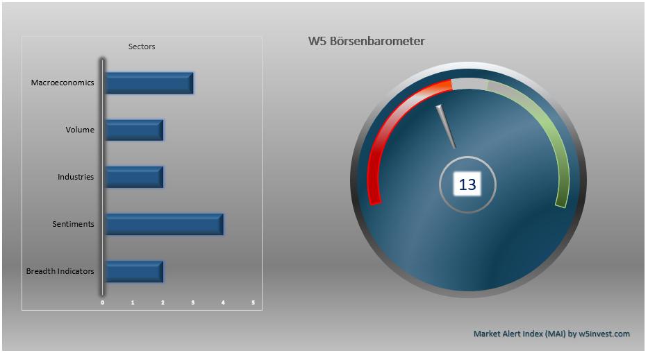 W5 Börsen Barometer.PNG