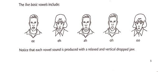 ABC vowel shapes.png